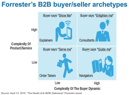 Forrester-B2B-Archetypes